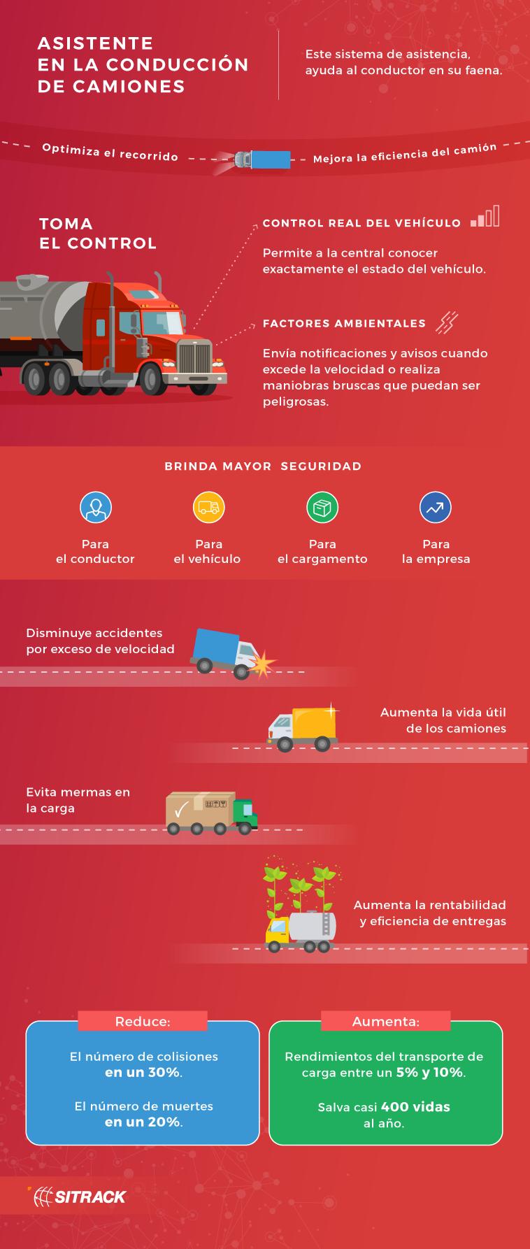 2 Infografía-Asistente en la conducción-1